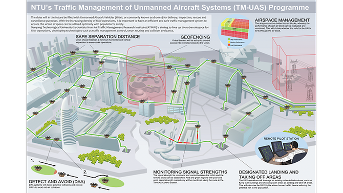 ntu-traffic-management-drones-concept